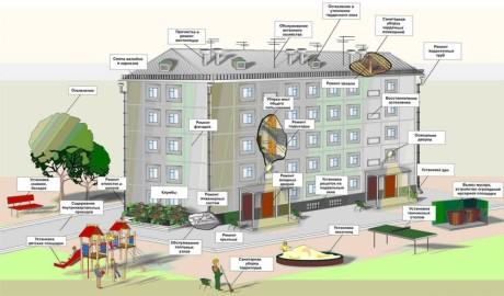 Список работ содержания жилья многоквартирного дома