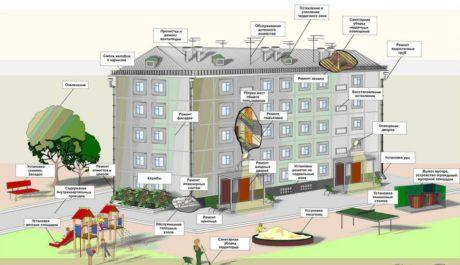 Договор содержания общего имущества в многоквартирном доме