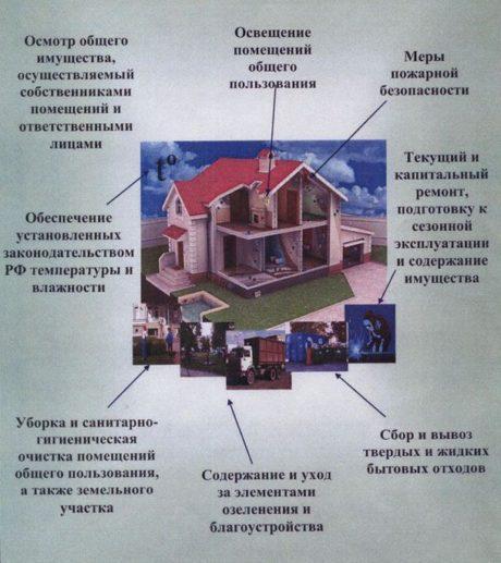 Перечень общего имущества многоквартирного дома