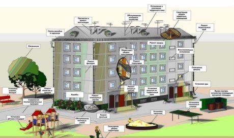 Правила и нормы технической эксплуатации жилищного фонда